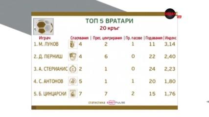 Луков номер 1 сред вратарите за 20-ия кръг