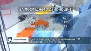 Спад на новозаразените от коронавирус - 457, при направени 13 794 теста