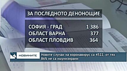 Новите случаи на коронавирус са 4522, от тях 86% не са имунизирани
