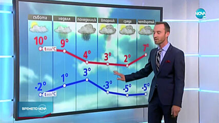 Прогноза за времето (28.11.2020 - централна емисия)