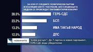 """""""Алфа рисърч"""": До 7 партии в новия парламент, ГЕРБ-СДС води убедително"""