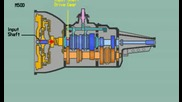 Принцип действие на Предавателен скоростен механизъм при автомобилите