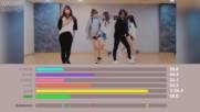 Gfriend - Rough Center Distribution Color Coded