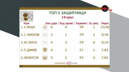 Лидер на Лудогорец номер 1 сред бранителите за 19-ия кръг