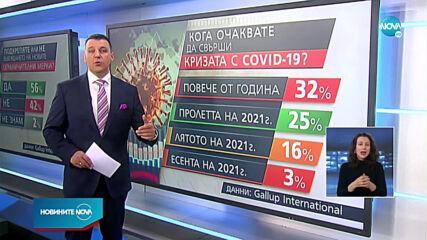 """""""Галъп интернешънъл"""": Голяма част от българите подкрепят новите мерки"""