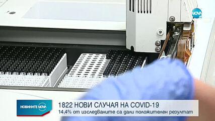 Положителните проби за COVID-19 отново са над 14%