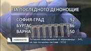 По-малко новозаразени от коронавирус - 545, но при по-малко тестове - 5733