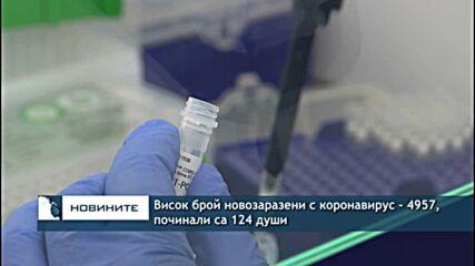 Висок брой новозаразени с коронавирус - 4957, починали са 124 души