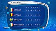 Спортни Новини (18.06.2016 - централна)