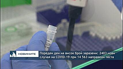 Пореден ден на висок брой заразени: 2403 нови случая на COVID-19 при 14 563 направени теста