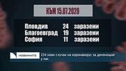 234 нови случаи на коронавирус за денонощие у нас
