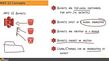 9. Aws S3 Concepts