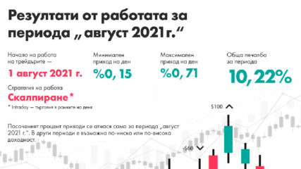 Резултати от дейността в DInvest м. Август profit 34.06%