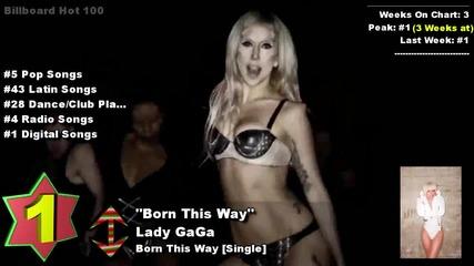 Клацация на Billboard за 12 Март!!! T O P 10 !!!