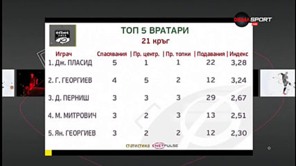 Джони Пласид е номер едно под рамката в 21-ия кръг в efbet Лига