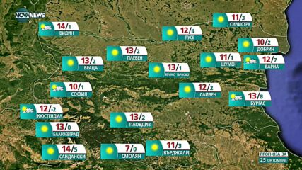 Прогноза за времето на NOVA NEWS (24.10.2021 – 20:00)