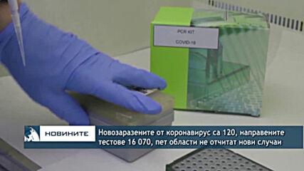 Новозаразените от коронавирус са 120, направените тестове 16 070, пет области не отчитат нови случаи