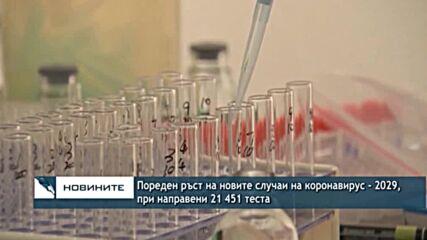 Пореден ръст на новите случаи на коронавирус - 2029, при направени 21 451 теста