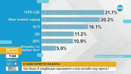 """Разликата между ГЕРБ-СДС и """"Има такъв народ"""" е 1,5%"""