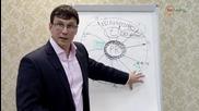 Юрий Соловьев - Как создать свой бизнес - Часть 5: Эффективный Pr