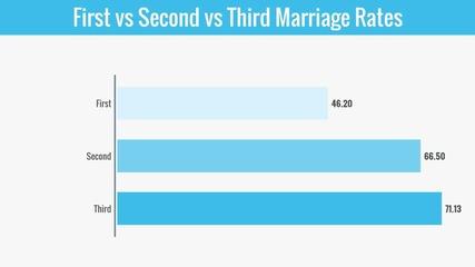 Divorce Rate Comparison By Kansas City Divorce Lawyers Reneau & Shernaman Llc