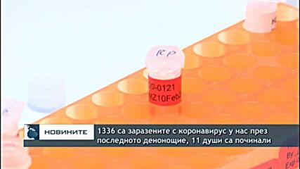 1336 са заразените с коронавирус у нас през последното денонощие, 11 души са починали
