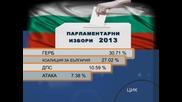 При 96% обработени резултати: ГЕРБ - 30,7%, БСП - 27%