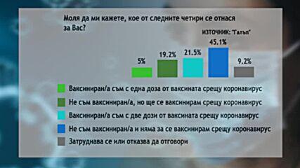 """""""Галъп"""": Близо половината българи не са се ваксинирали и няма да го направят"""