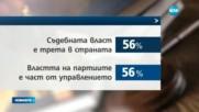 """""""Маркет Линкс"""": Според 9 от 10 българи политиците се месят в работата на съда"""