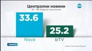 Новините на Нова са най-гледаните в България