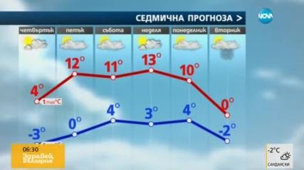 Прогноза за времето (08.12.2016 - сутрешна)