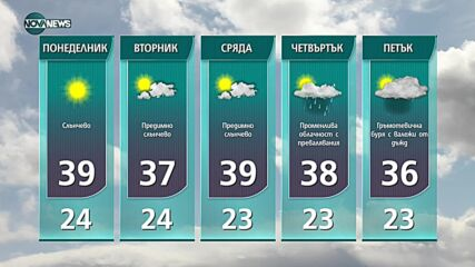 Прогноза за времето на NOVA NEWS (01.08.2021 – 14:00)