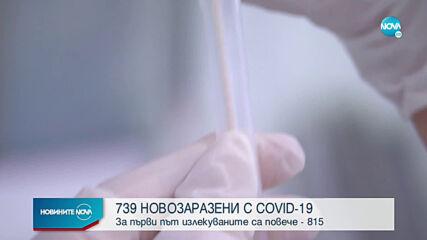 Повече излекувани от новозаразени с COVID-19 за ден
