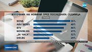 Новините на NOVA са информационният лидер за хората в България
