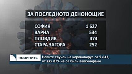Новите случаи на коронавирус са 5 643, от тях 87% не са били ваксинирани