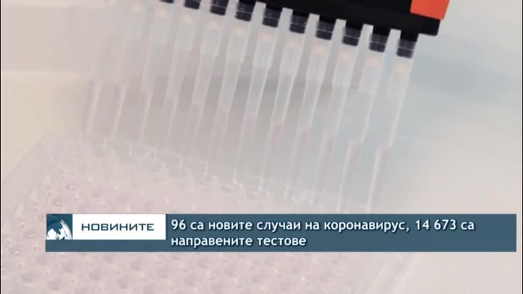 96 са новите случаи на коронавирус, 14 673 са направените тестове