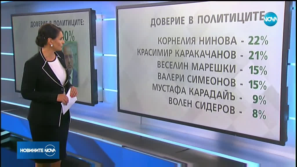 """""""Галъп"""": 21% е доверието в парламента в края на политическия сезон"""