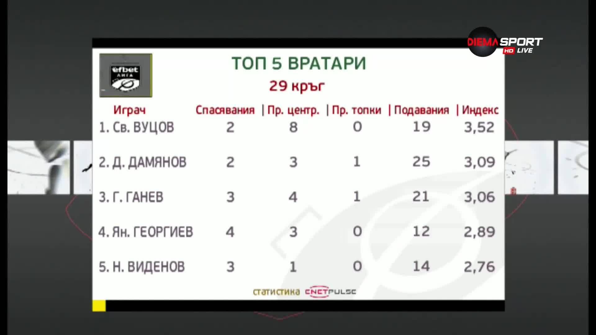 В 29-ия кръг на efbet Лига - Светослав Вуцов е №1 сред вратарите