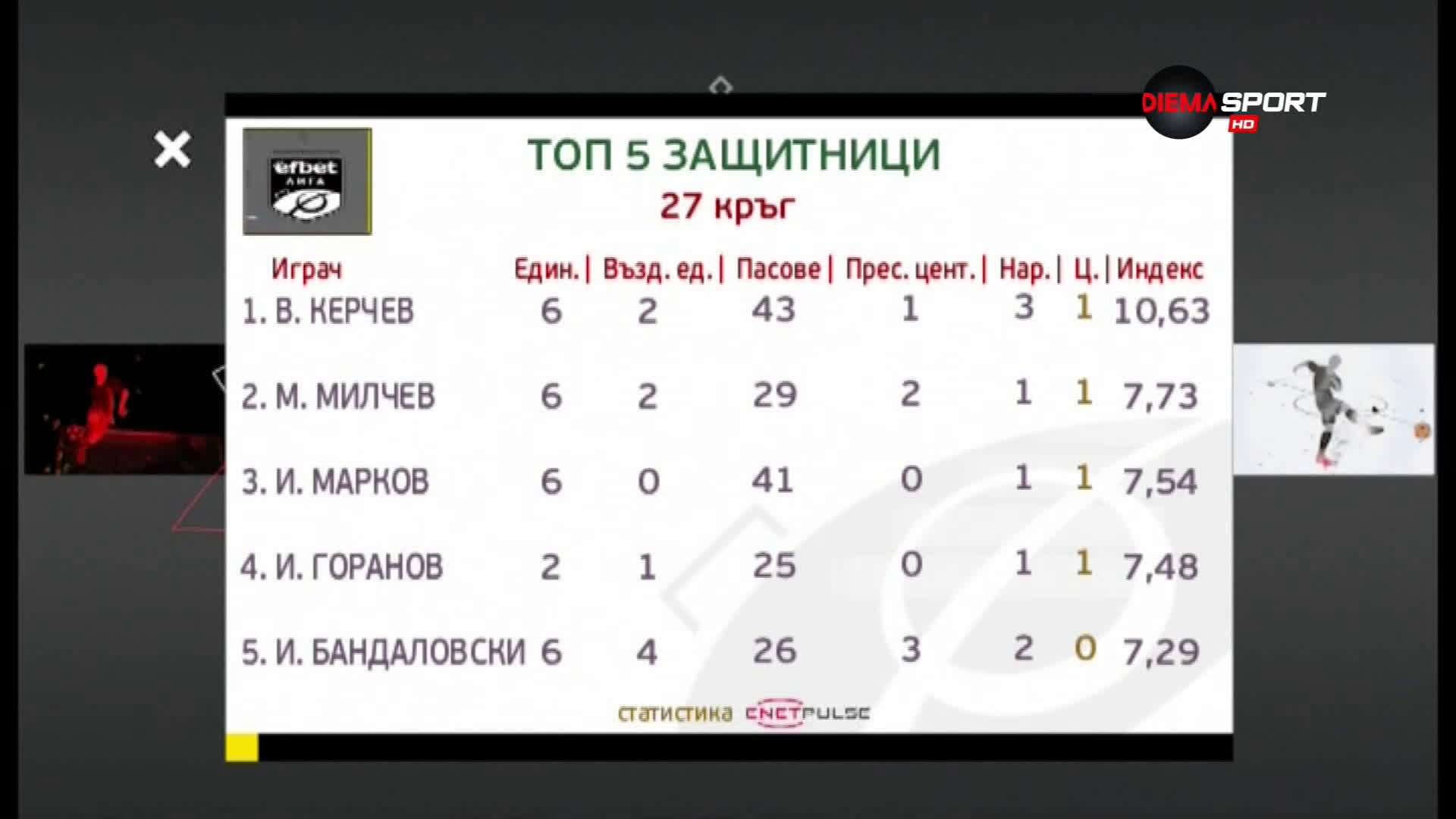 Венцислав Керчев е №1 сред защитниците в 27-ия кръг в efbet Лига