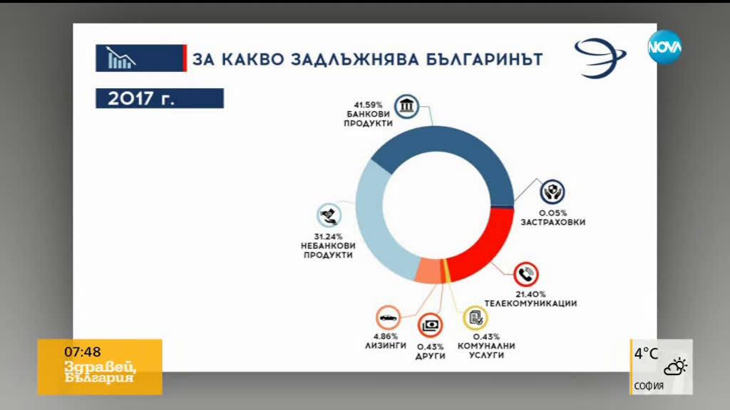 Колко задлъжнели са българите и за какво най-често теглят заеми?
