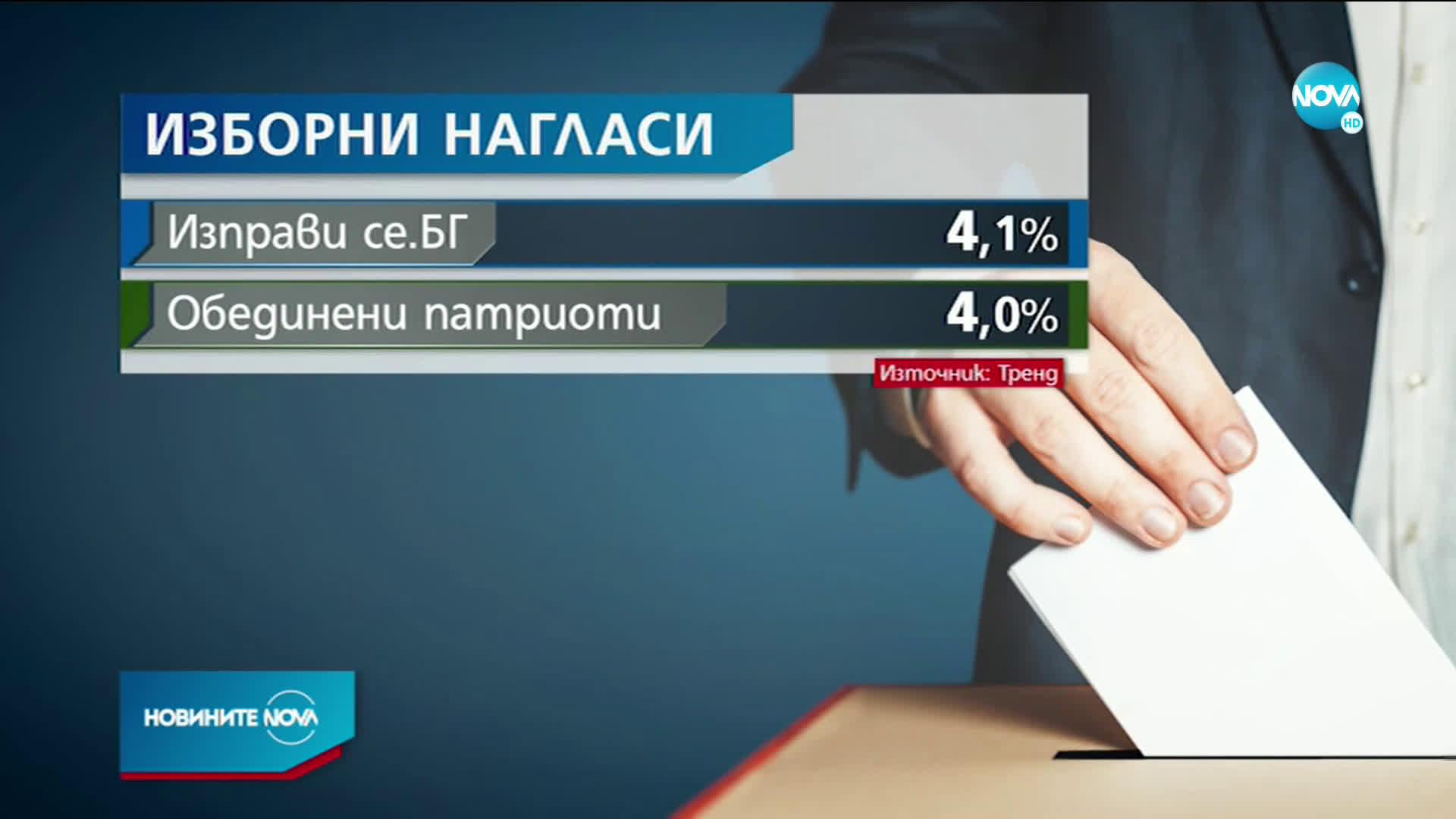 """""""Тренд"""": 5 партии ще влязат в следващия парламент"""