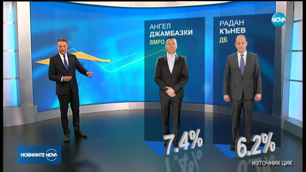 ГЕРБ записа победа на евроизборите