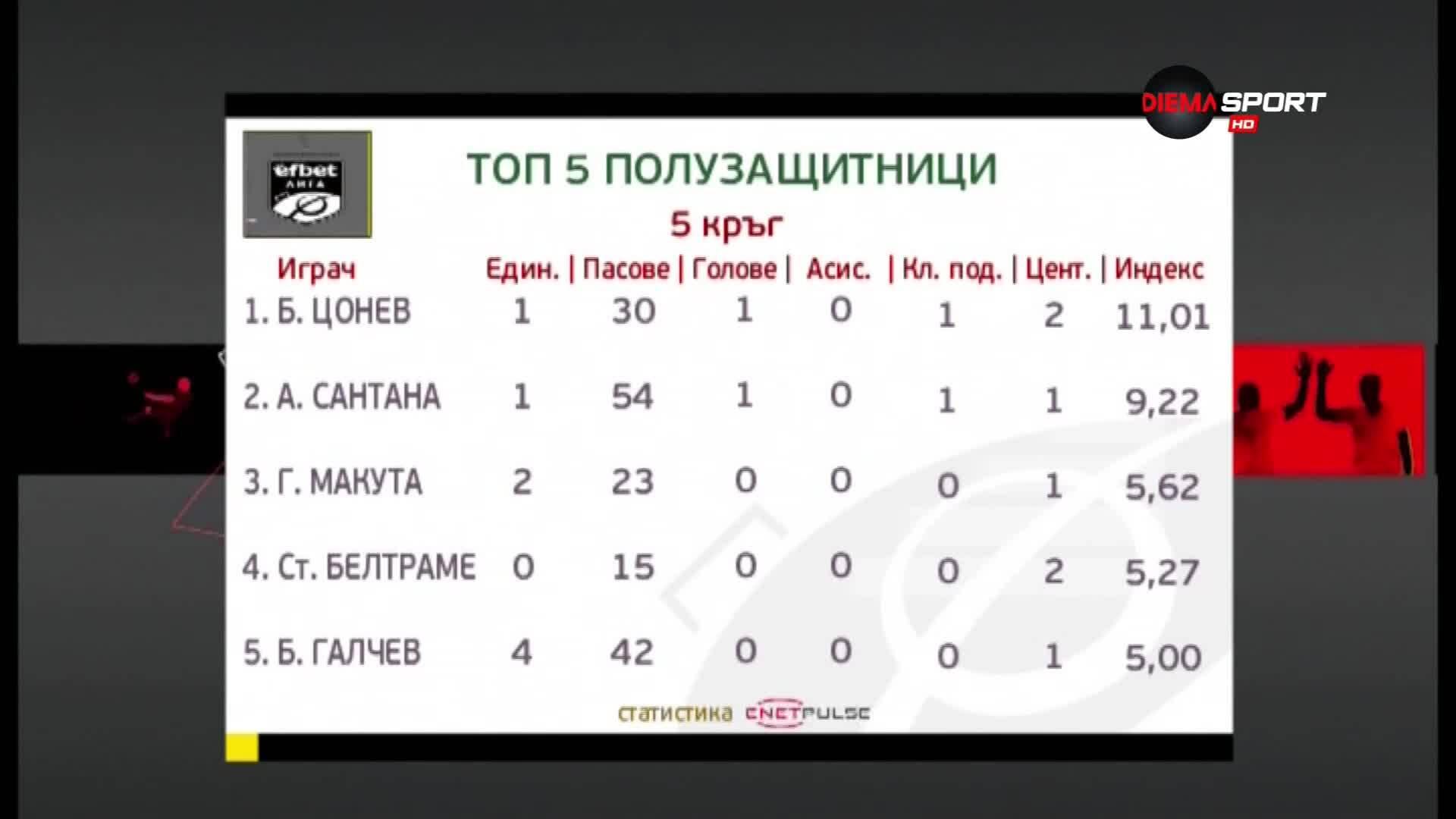Боби Цонев е №1 при халфовете за петия кръг в efbet Лига