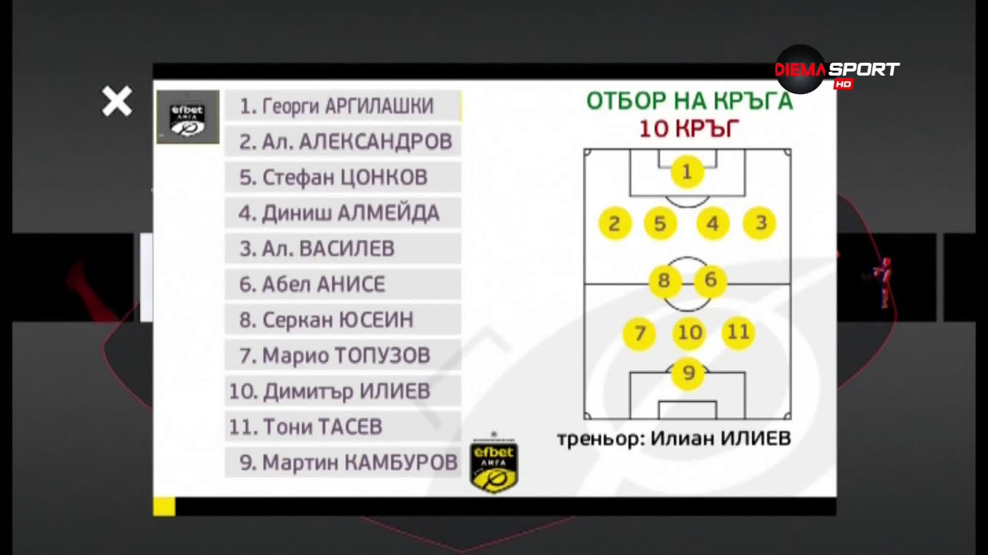 Ето го и иделният отбор на 10-тия кръг в efbet Лига