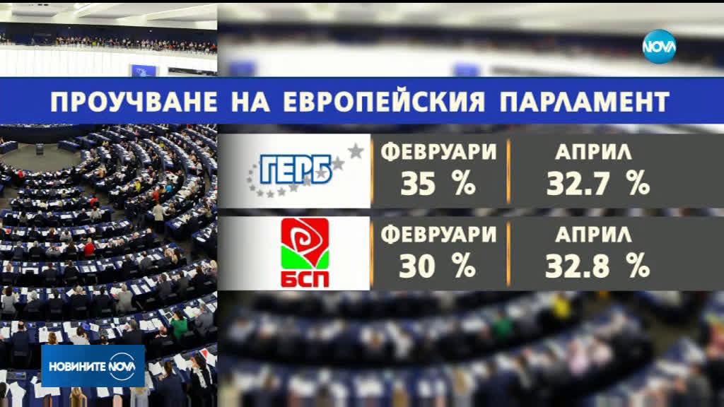 Изследване на ЕП: ГЕРБ и БСП с по 6 евродепутати