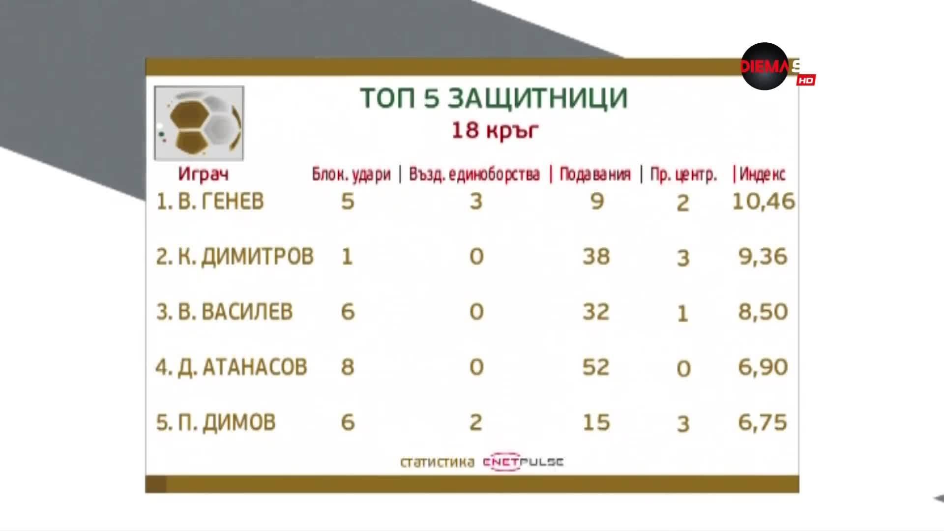 Генев е номер 1 при защитниците след 18-ия кръг