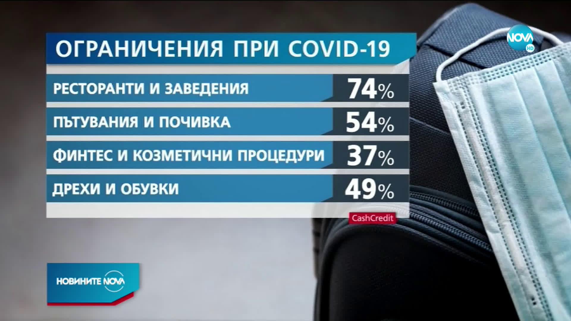 Над 60% от българите са намалили финансовите си разходи по време на COVID -19