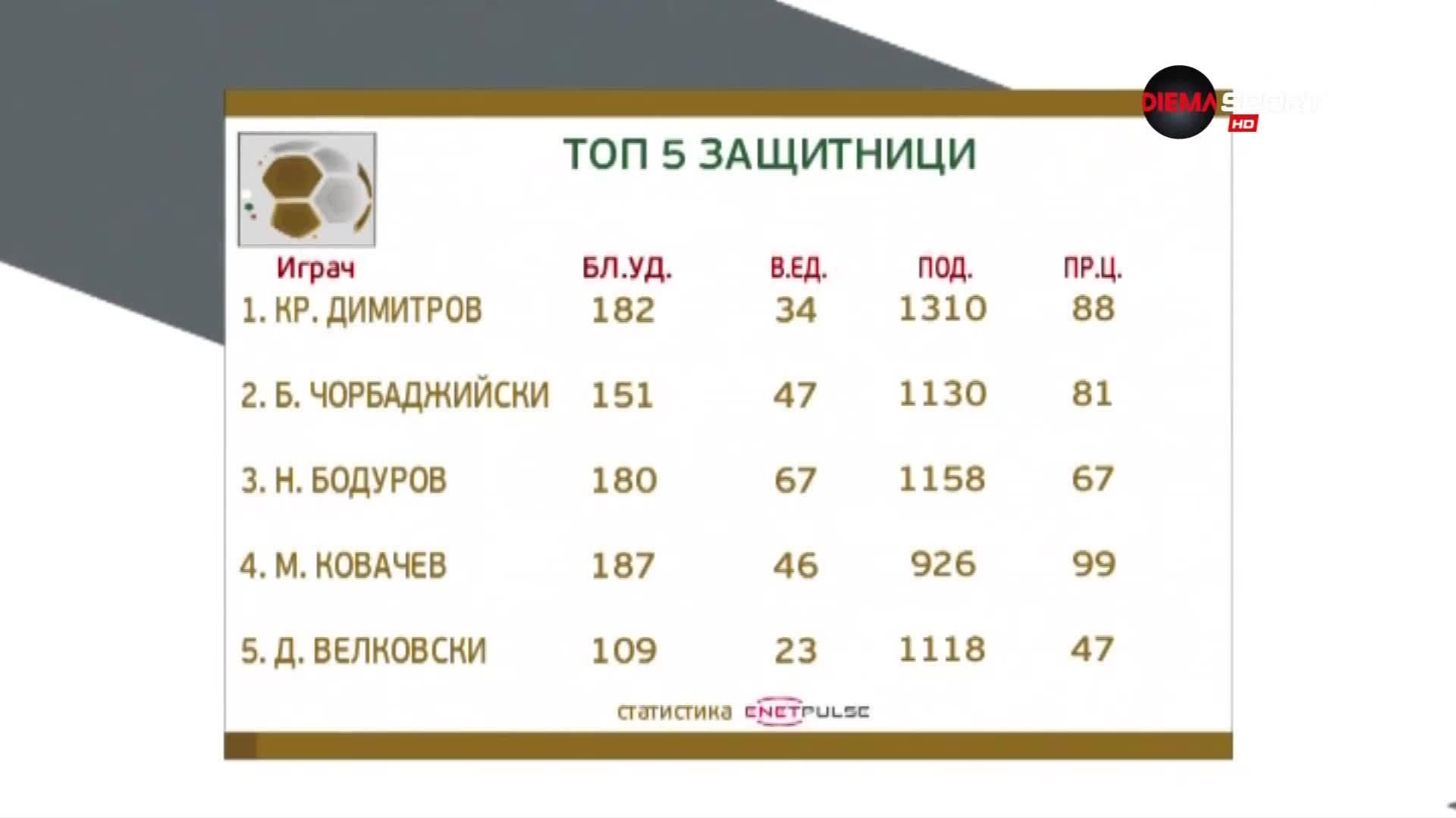 Кристиан Димитров е най-добрият защитник за сезон 2018/2019 в Първа лига