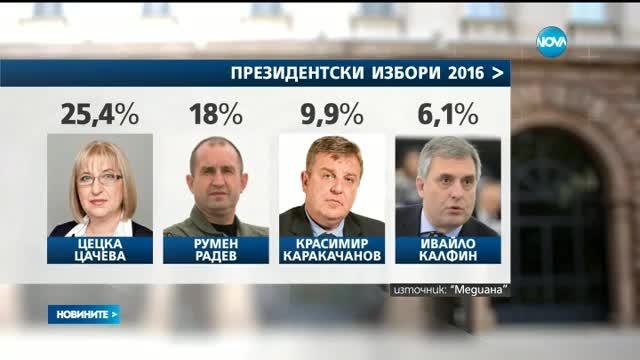 """""""Медиана"""": 25% за Цачева, 18% за Радев, ако изборите бяха днес"""