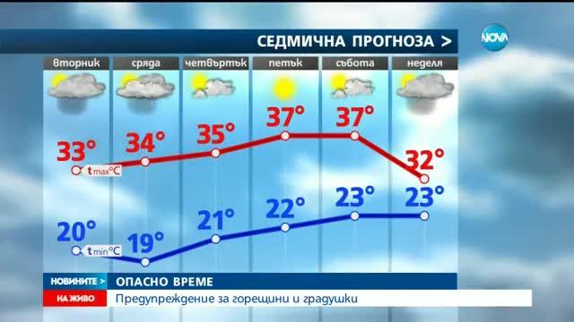 ОПАСНО ВРЕМЕ: Предупреждение за горещини и градушки